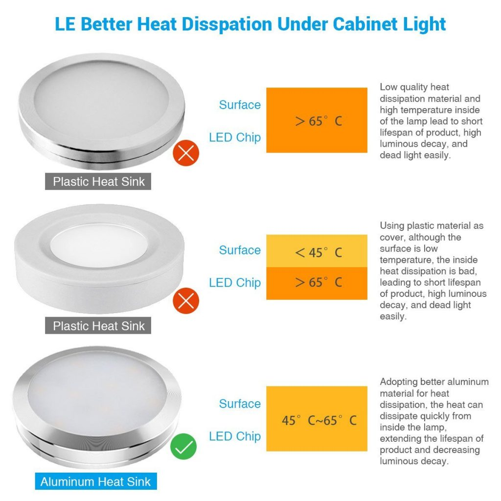 LE LED under cabinet lighting Details